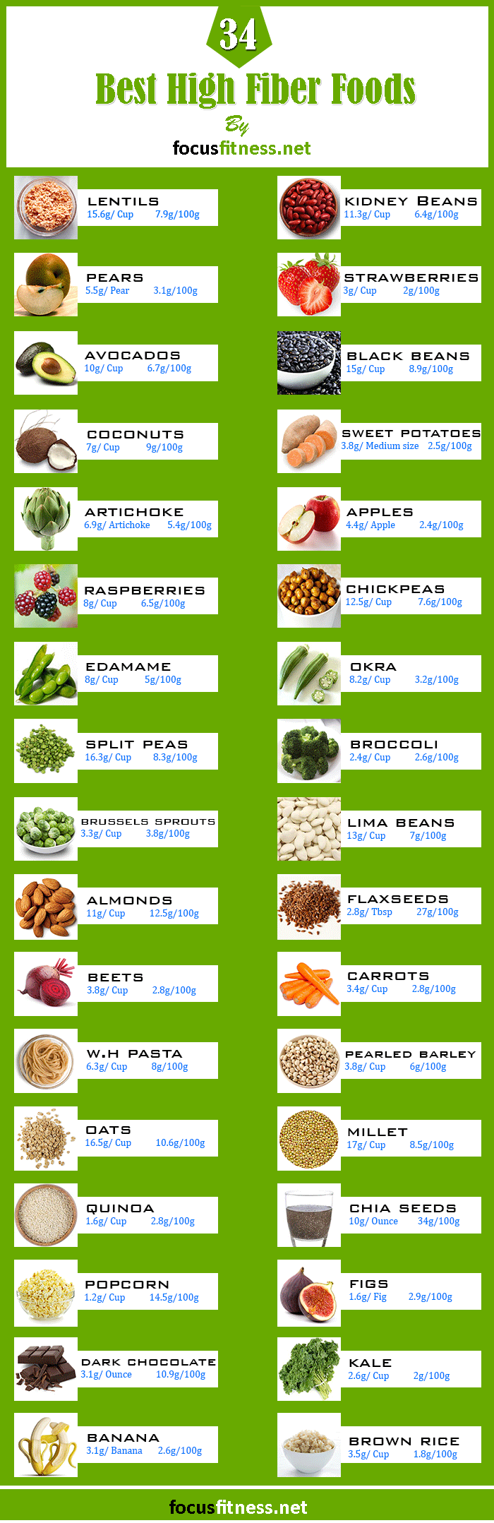 photograph relating to Printable Fiber Chart called 34 Simplest Plant-Dependent Significant-Fiber Food items