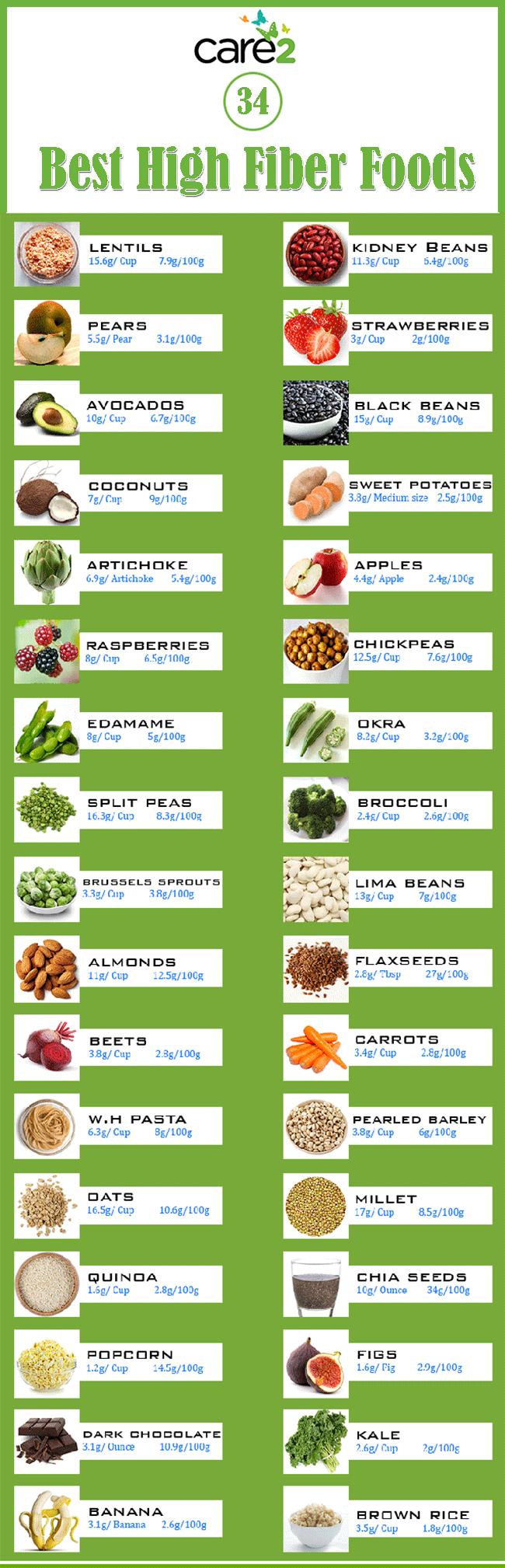 Best high fiber foods