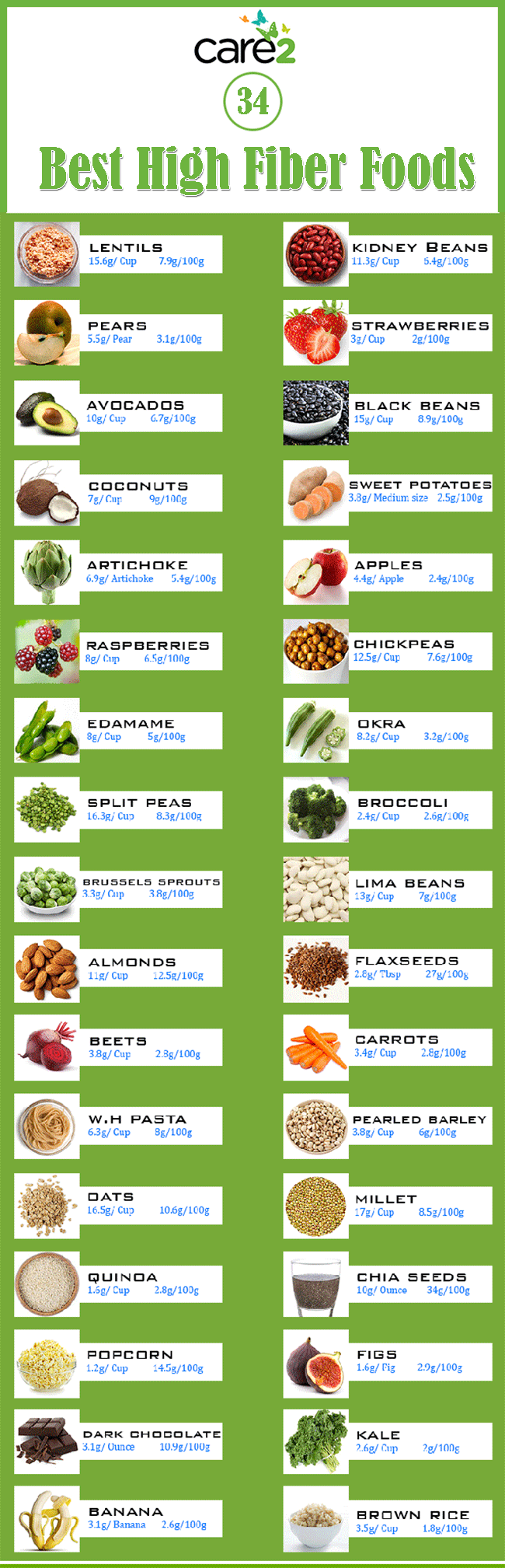 Smart image with printable list of high fiber foods